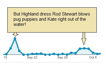 Chart showing Rod Stewart's web traffic being higher than that of pug puppies.